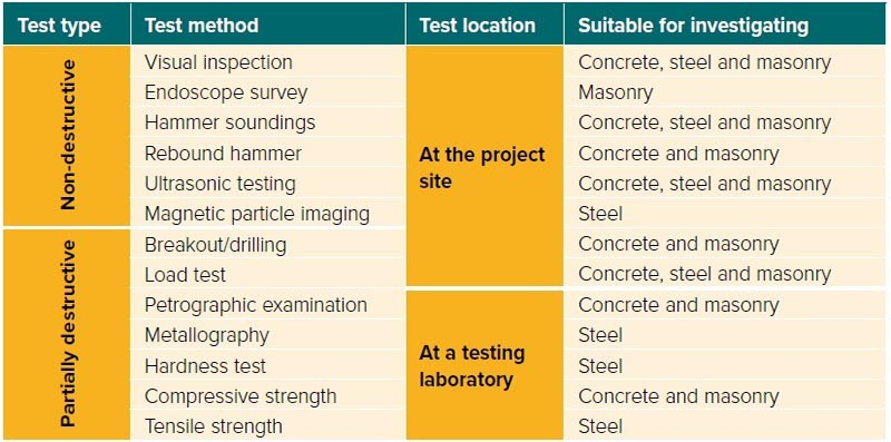Test method options for assessment of fire-damaged structures