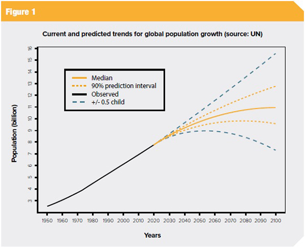 Current and predicted trends for global population growth