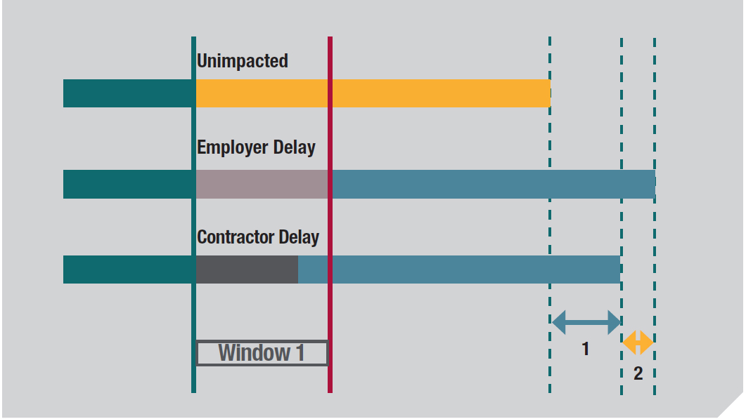 Figure 1 - Compensable & Excusable Delay