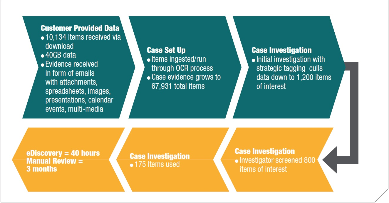 Figure 3 Typical case review process we used