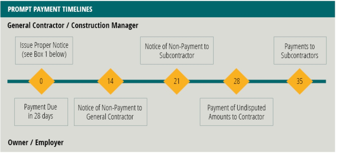 Prompt payment timeline graph
